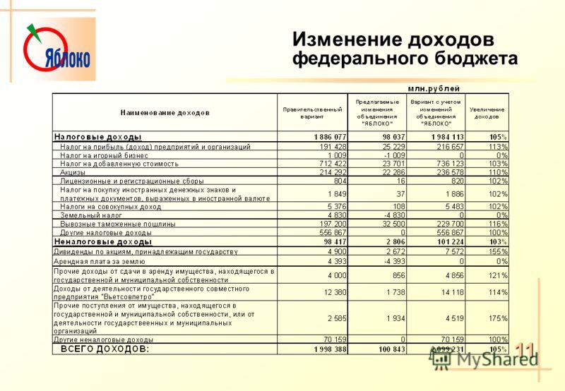 Изменение доходов федерального бюджета 11