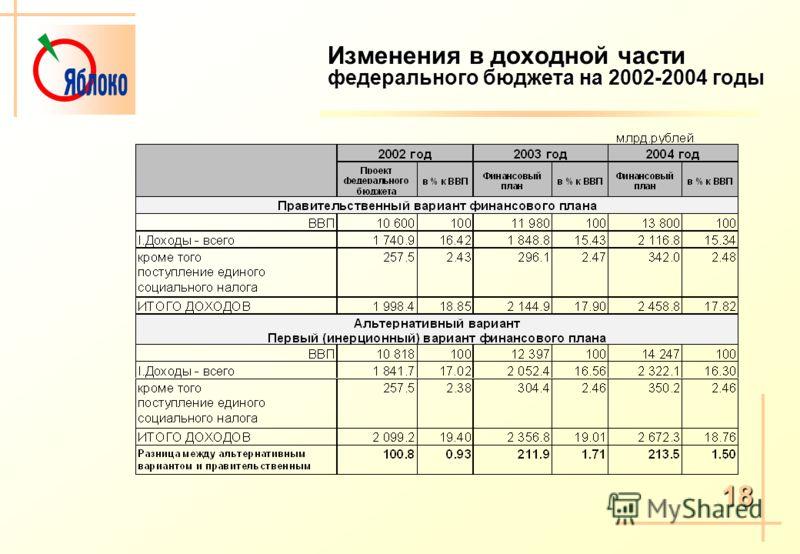 Изменения в доходной части федерального бюджета на 2002-2004 годы 18
