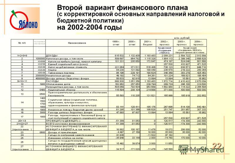 Второй вариант финансового плана (с корректировкой основных направлений налоговой и бюджетной политики) на 2002-2004 годы 22