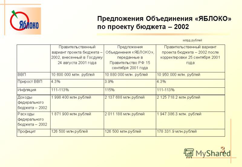 3 Предложения Объединения «ЯБЛОКО» по проекту бюджета – 2002 млрд.рублей