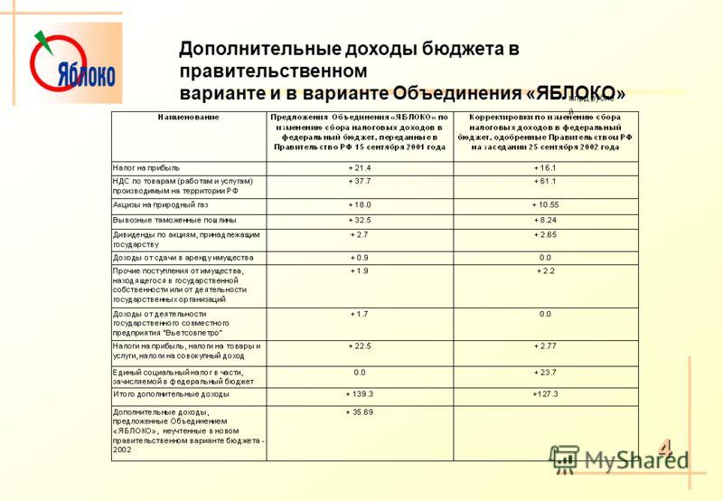 4 Дополнительные доходы бюджета в правительственном варианте и в варианте Объединения «ЯБЛОКО» млрд.рубле й