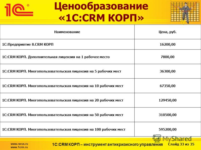 Слайд 33 из 35 www.rarus.ru www.1crm.ru 1С:CRM КОРП – инструмент антикризисного управления Ценообразование «1С:CRM КОРП» НаименованиеЦена, руб. 1С:Предприятие 8.CRM КОРП16200,00 1С:CRM КОРП. Дополнительная лицензия на 1 рабочее место7800,00 1С:CRM КО