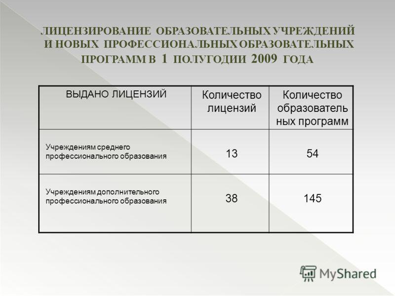 ЛИЦЕНЗИРОВАНИЕ ОБРАЗОВАТЕЛЬНЫХ УЧРЕЖДЕНИЙ И НОВЫХ ПРОФЕССИОНАЛЬНЫХ ОБРАЗОВАТЕЛЬНЫХ ПРОГРАММ В 1 ПОЛУГОДИИ 2009 ГОДА ВЫДАНО ЛИЦЕНЗИЙ Количество лицензий Количество образователь ных программ Учреждениям среднего профессионального образования 1354 Учреж