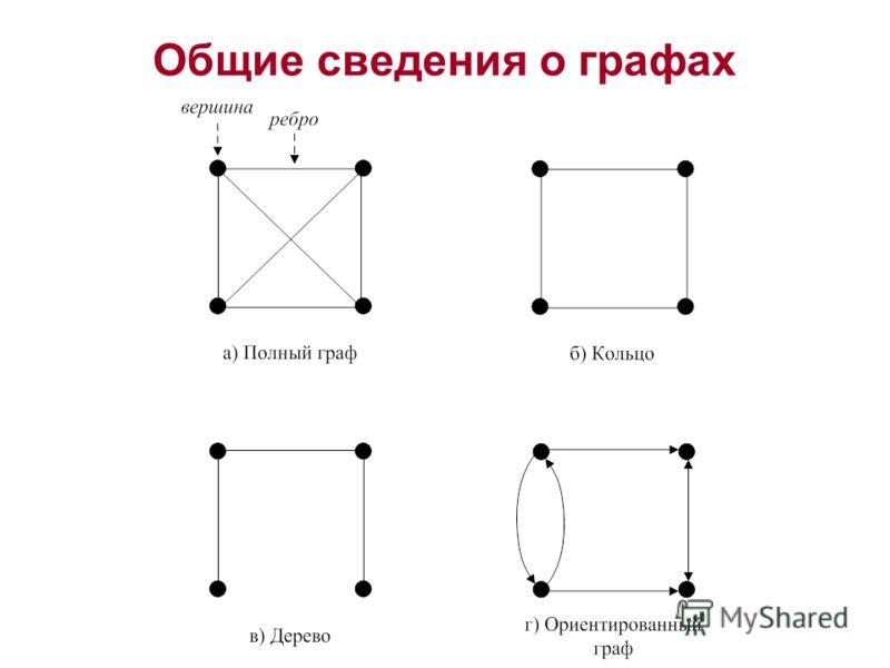 Общие сведения о графах