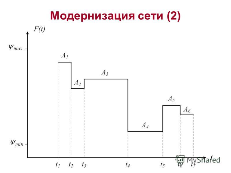 Модернизация сети (2)