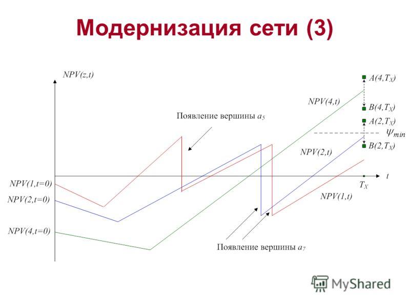 Модернизация сети (3)