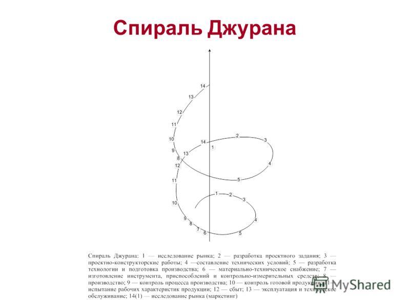 Спираль Джурана
