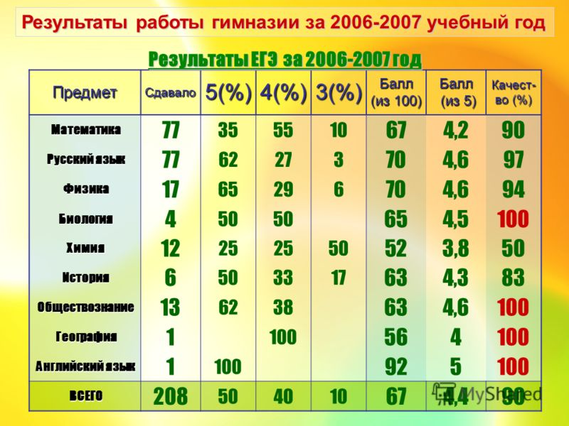 Результаты работы гимназии за 2006-2007 учебный год ПредметСдавало5(%)4(%)3(%)Балл (из 100) Балл (из 5) (из 5)Качест- во (%) Математика 77 355510 674,290 Русский язык 77 62273 704,697 Физика 17 65296 704,694 Биология 4 50 654,5100 Химия 12 25 50 523,