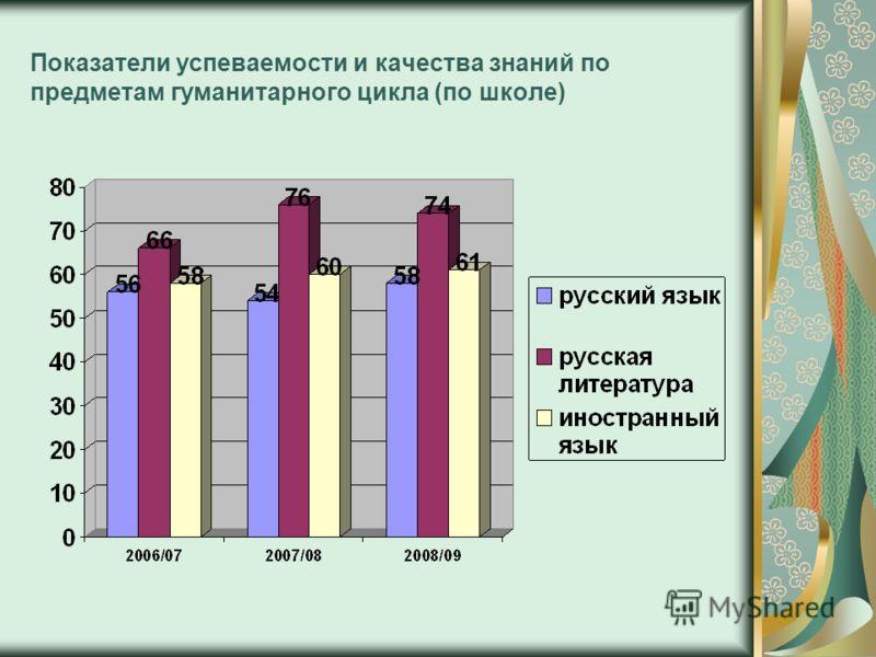 Показатели успеваемости и качества знаний по предметам гуманитарного цикла (по школе)