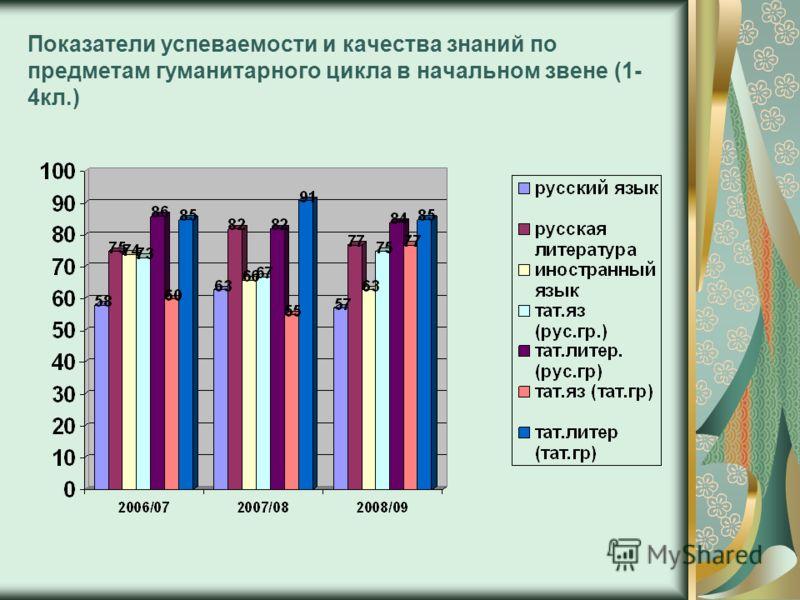 Показатели успеваемости и качества знаний по предметам гуманитарного цикла в начальном звене (1- 4кл.)