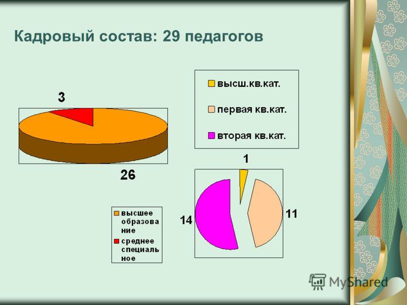 Кадровый состав: 29 педагогов