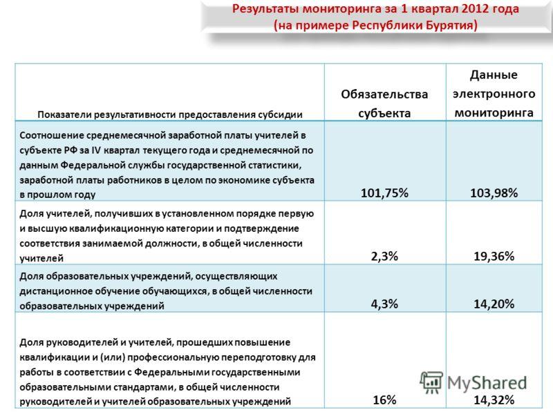 Результаты мониторинга за 1 квартал 2012 года (на примере Республики Бурятия) Результаты мониторинга за 1 квартал 2012 года (на примере Республики Бурятия) Показатели результативности предоставления субсидии Обязательства субъекта Данные электронного