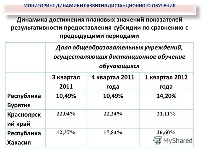 Динамика достижения плановых значений показателей результативности предоставления субсидии по сравнению с предыдущими периодами Доля общеобразовательных учреждений, осуществляющих дистанционное обучение обучающихся 3 квартал 2011 4 квартал 2011 года