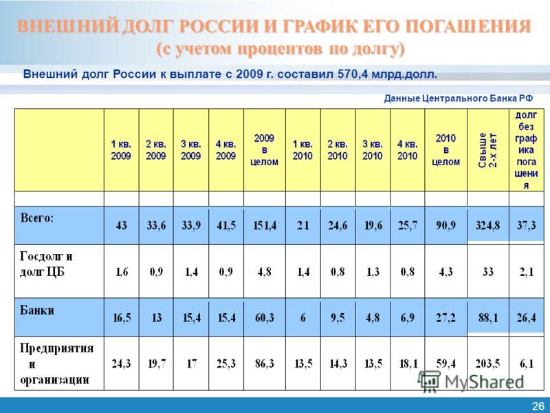 26 Данные Центрального Банка РФ ВНЕШНИЙ ДОЛГ РОССИИ И ГРАФИК ЕГО ПОГАШЕНИЯ (с учетом процентов по долгу) Внешний долг России к выплате с 2009 г. составил 570,4 млрд.долл.