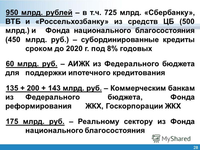 28 950 млрд. рублей – в т.ч. 725 млрд. «Сбербанку», ВТБ и «Россельхозбанку» из средств ЦБ (500 млрд.) и Фонда национального благосостояния (450 млрд. руб.) – субординированные кредиты сроком до 2020 г. под 8% годовых 60 млрд. руб. – АИЖК из Федеральн