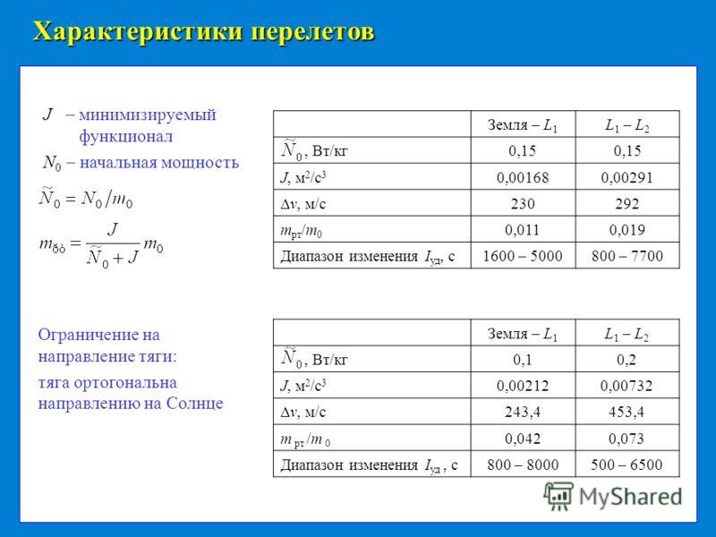 Характеристики перелетов J минимизируемый функционал N 0 начальная мощность Ограничение на направление тяги: тяга ортогональна направлению на Солнце Земля – L 1 L 1 – L 2, Вт/кг0,15 J, м 2 /с 3 0,001680,00291 v, м/с 230292 m рт /m 0 0,0110,019 Диапаз