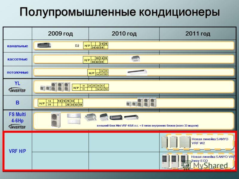2009 год2010 год2011 год канальные кассетные потолочные YL B FS Multi 4-6Hp VRF H/P D2 внешний блок Mini-VRF 4/5/6 л.с. + 6 типов внутренних блоков (всего 33 модели) Новая линейка SANYO VRF W2 Новая линейка SANYO VRF 3way ECO Полупромышленные кондици