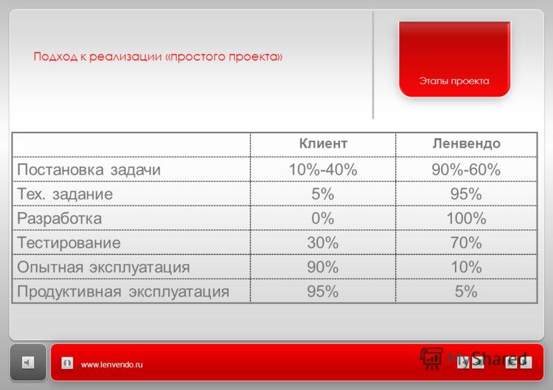 Подход к реализации «простого проекта» www.lenvendo.ru Этапы проекта КлиентЛенвендо Постановка задачи10%-40%90%-60% Тех. задание5%95% Разработка0%100% Тестирование30%70% Опытная эксплуатация90%10% Продуктивная эксплуатация95%5%