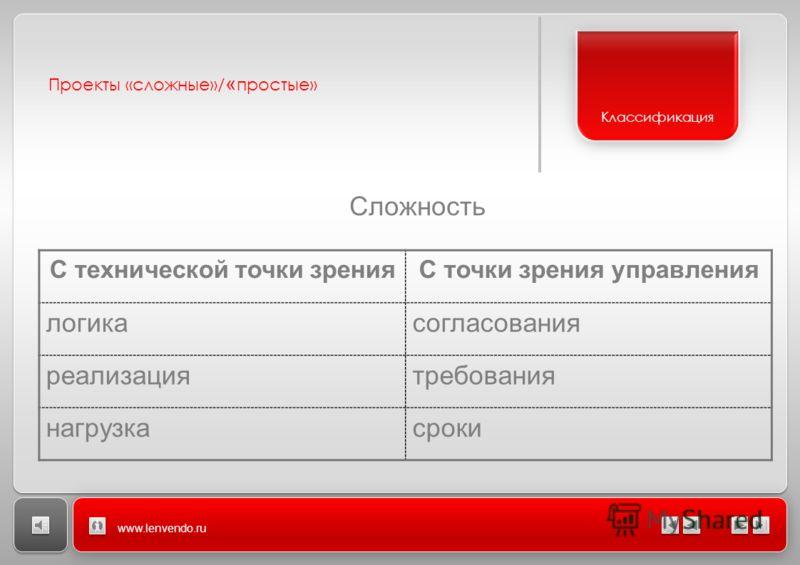 Проекты «сложные»/ « простые» www.lenvendo.ru Сложность Классификация С технической точки зренияС точки зрения управления логикасогласования реализациятребования нагрузкасроки