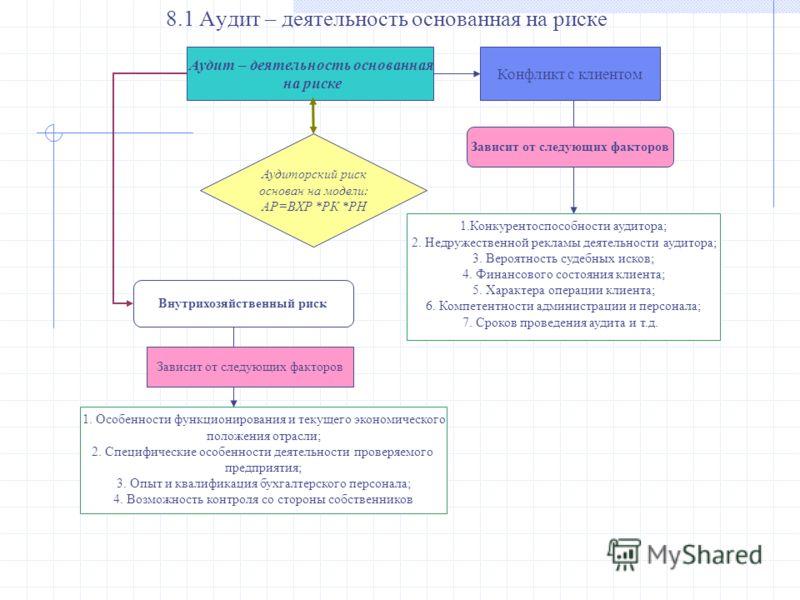 Аудит – деятельность основанная на риске Конфликт с клиентом Зависит от следующих факторов Аудиторский риск основан на модели: АР=ВХР *РК *РН 1.Конкурентоспособности аудитора; 2. Недружественной рекламы деятельности аудитора; 3. Вероятность судебных
