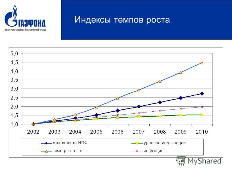Индексы темпов роста