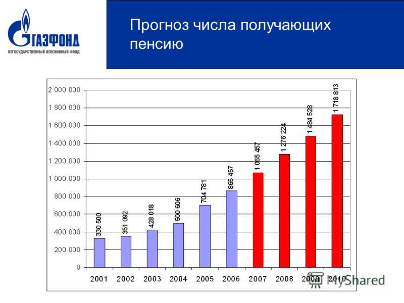 Прогноз числа получающих пенсию