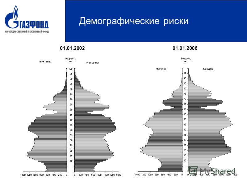 Демографические риски 01.01.200201.01.2006
