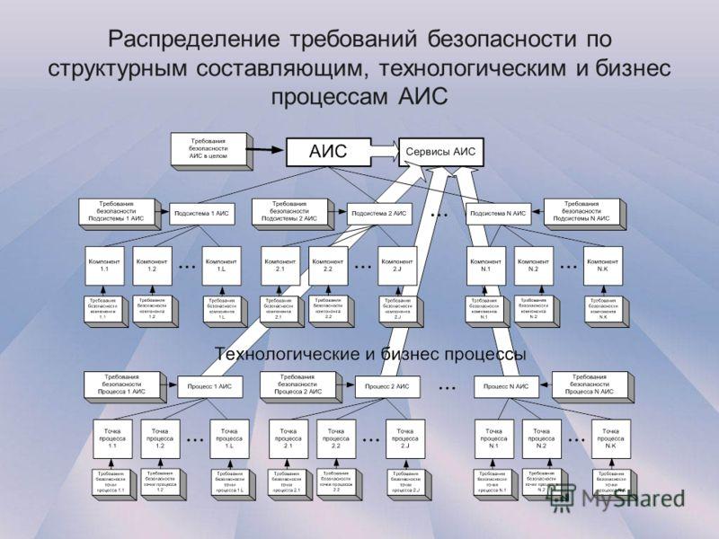 Распределение требований безопасности по структурным составляющим, технологическим и бизнес процессам АИС