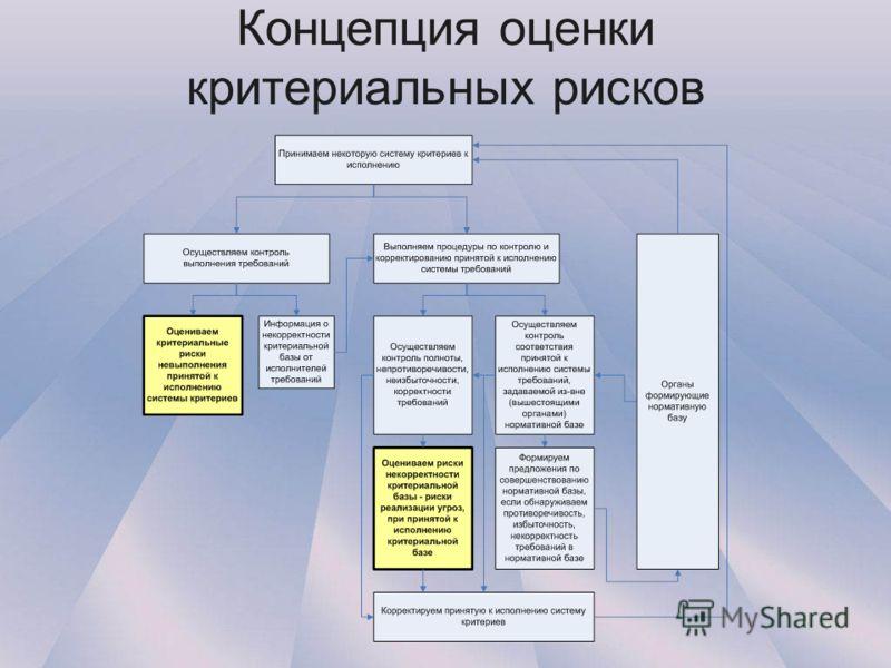 Концепция оценки критериальных рисков