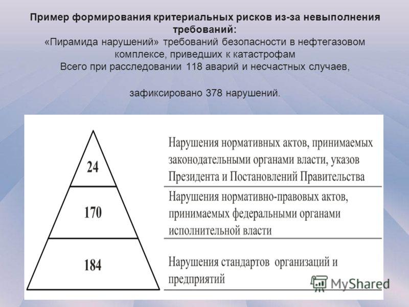 Пример формирования критериальных рисков из-за невыполнения требований: «Пирамида нарушений» требований безопасности в нефтегазовом комплексе, приведших к катастрофам Всего при расследовании 118 аварий и несчастных случаев, зафиксировано 378 нарушени