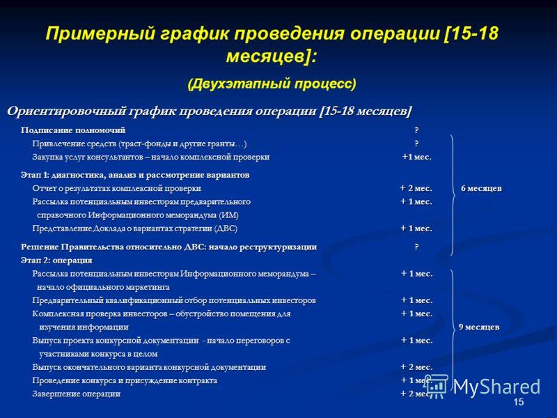 15 Примерный график проведения операции [15-18 месяцев]: (Двухэтапный процесс) Ориентировочный график проведения операции [15-18 месяцев] Подписание полномочий Привлечение средств (траст-фонды и другие гранты…) Привлечение средств (траст-фонды и друг