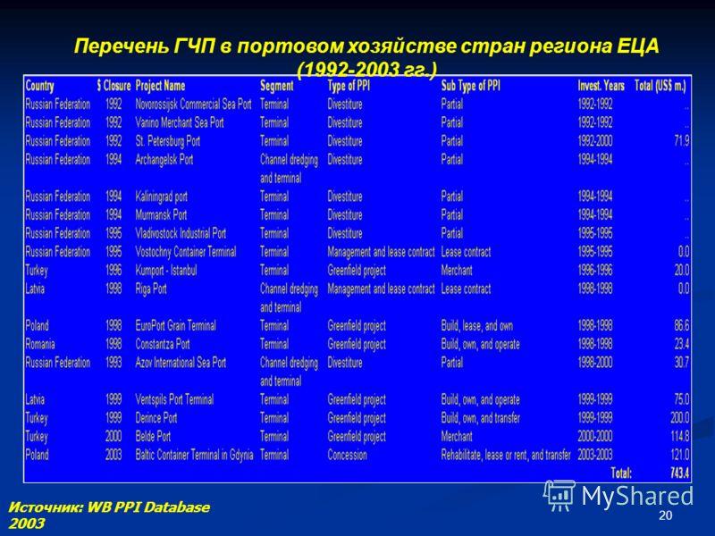 20 Перечень ГЧП в портовом хозяйстве стран региона ЕЦА (1992-2003 гг.) Источник: WB PPI Database 2003