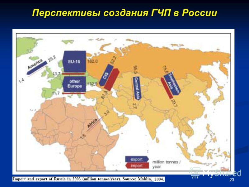 23 Перспективы создания ГЧП в России