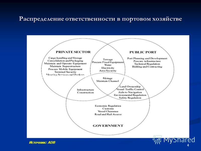 4 Источник: ADB Распределение ответственности в портовом хозяйстве