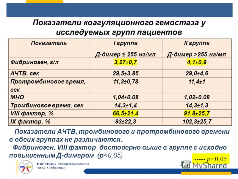 ФГБУ «ФЦТОЭ Минздравсоцразвития России г.Чебоксары» Показатель I группа Д-димер 255 нг/мл II группа Д-димер >255 нг/мл Фибриноген, г/л 3,27±0,74,1±0,9 АЧТВ, сек 29,5±3,8529,0±4,6 Протромбиновое время, сек 11,3±0,7811,4±1 МНО 1,04±0,081,02±0,08 Тромби