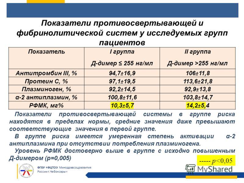 ФГБУ «ФЦТОЭ Минздравсоцразвития России г.Чебоксары» Показатель I группа Д-димер 255 нг/мл II группа Д-димер >255 нг/мл Антитромбин III, % 94,7±16,9106±11,8 Протеин С, % 97,1±19,5113,6±21,8 Плазминоген, % 92,2±14,592,9±13,8 α-2 антиплазмин, % 100,8±11