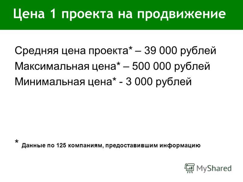 Цена 1 проекта на продвижение Средняя цена проекта* – 39 000 рублей Максимальная цена* – 500 000 рублей Минимальная цена* - 3 000 рублей * Данные по 125 компаниям, предоставившим информацию