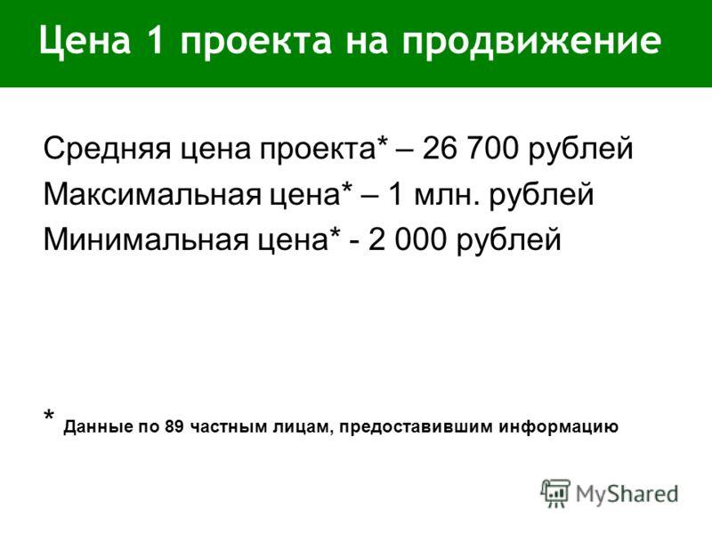 Цена 1 проекта на продвижение Средняя цена проекта* – 26 700 рублей Максимальная цена* – 1 млн. рублей Минимальная цена* - 2 000 рублей * Данные по 89 частным лицам, предоставившим информацию