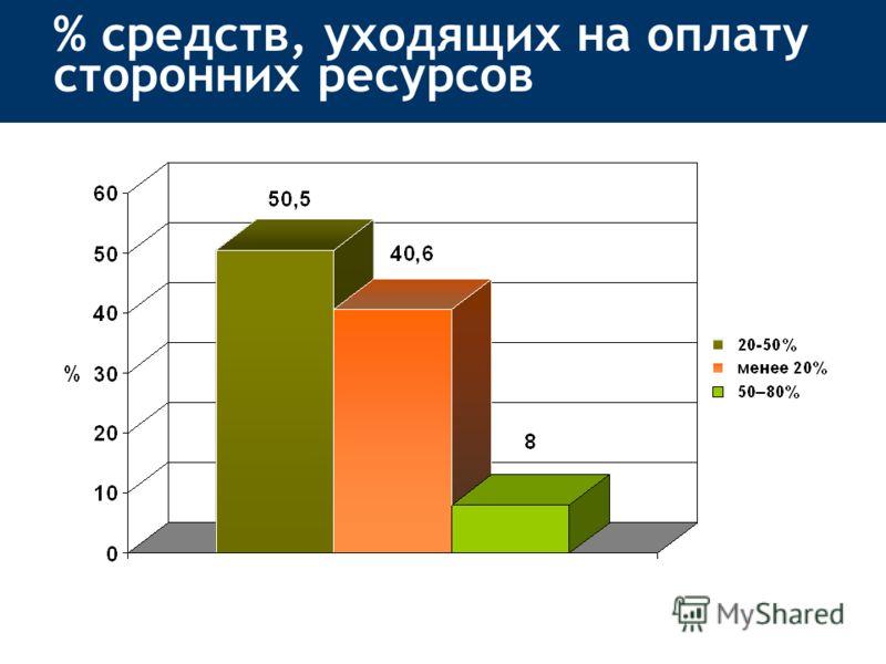 % средств, уходящих на оплату сторонних ресурсов