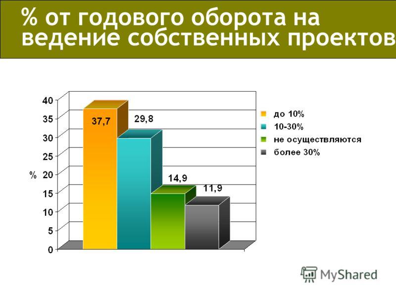 % от годового оборота на ведение собственных проектов