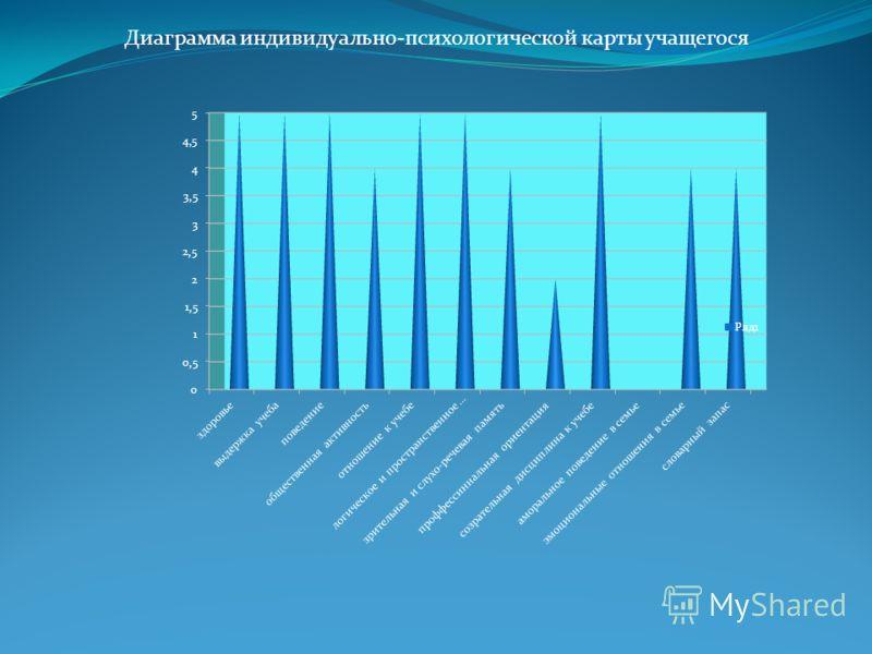 Диаграмма индивидуально-психологической карты учащегося