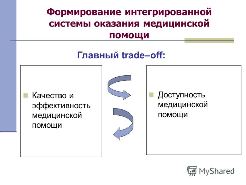 Формирование интегрированной системы оказания медицинской помощи Качество и эффективность медицинской помощи Доступность медицинской помощи Главный trade–off: