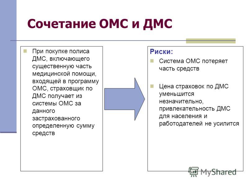 Сочетание ОМС и ДМС При покупке полиса ДМС, включающего существенную часть медицинской помощи, входящей в программу ОМС, страховщик по ДМС получает из системы ОМС за данного застрахованного определенную сумму средств Риски: Система ОМС потеряет часть