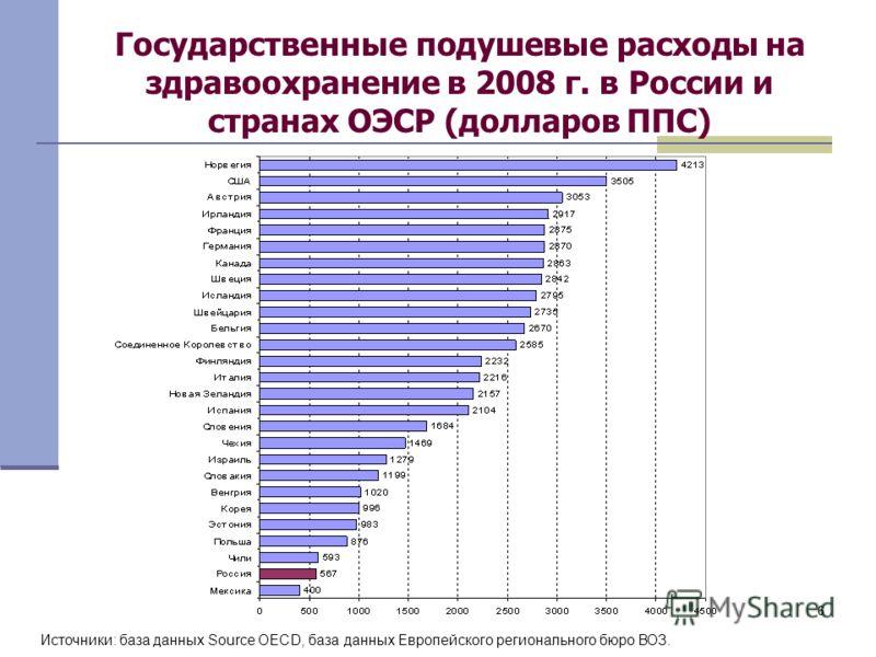 66 Государственные подушевые расходы на здравоохранение в 2008 г. в России и странах ОЭСР (долларов ППС) Источники: база данных Source OECD, база данных Европейского регионального бюро ВОЗ.