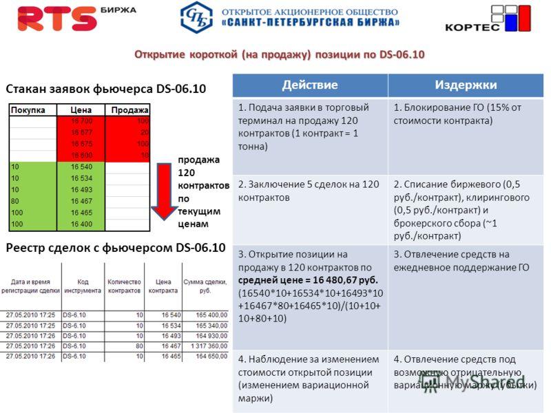 Открытие короткой (на продажу) позиции по DS-06.10 Стакан заявок фьючерса DS-06.10 продажа 120 контрактов по текущим ценам ДействиеИздержки 1. Подача заявки в торговый терминал на продажу 120 контрактов (1 контракт = 1 тонна) 1. Блокирование ГО (15%