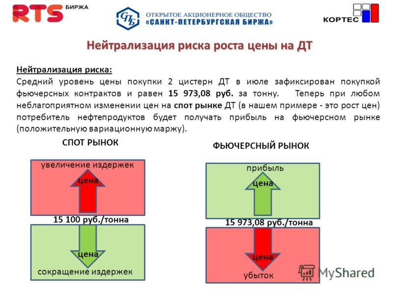 я Нейтрализация риска роста цены на ДТ Нейтрализация риска: Средний уровень цены покупки 2 цистерн ДТ в июле зафиксирован покупкой фьючерсных контрактов и равен 15 973,08 руб. за тонну. Теперь при любом неблагоприятном изменении цен на спот рынке ДТ