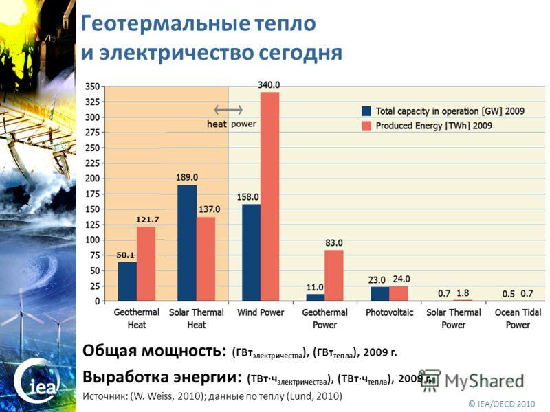 © OECD/IEA 2010 © IEA/OECD 2010 Геотермальные тепло и электричество сегодня 121.7 50.1 Общая мощность: (ГВт электричества ), (ГВт тепла ), 2009 г. Выработка энергии: (ТВт·ч электричества ), (ТВт·ч тепла ), 2009 г. Источник: (W. Weiss, 2010); данные п