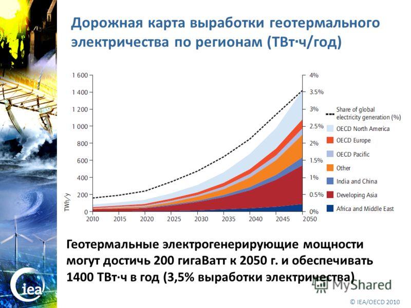 © OECD/IEA 2010 © IEA/OECD 2010 Дорожная карта выработки геотермального электричества по регионам (ТВт · ч/год) Геотермальные электрогенерирующие мощности могут достичь 200 гигаВатт к 2050 г. и обеспечивать 1400 ТВт·ч в год (3,5% выработки электричес