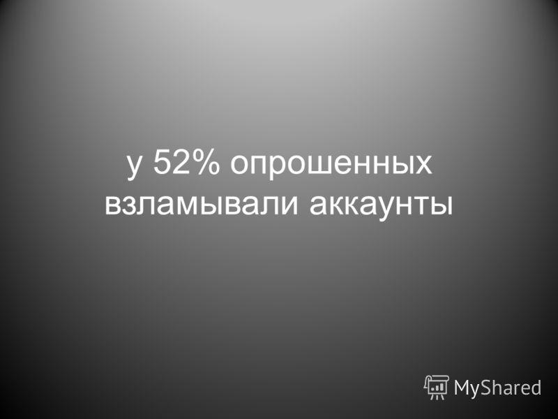 у 52% опрошенных взламывали аккаунты