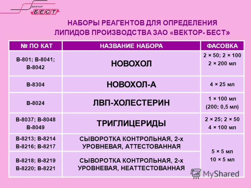 НАБОРЫ РЕАГЕНТОВ ДЛЯ ОПРЕДЕЛЕНИЯ ЛИПИДОВ ПРОИЗВОДСТВА ЗАО «ВЕКТОР- БЕСТ » ПО КАТНАЗВАНИЕ НАБОРАФАСОВКА В-801; В-8041; В-8042 НОВОХОЛ 2 × 50; 2 × 100 2 × 200 мл В-8304 НОВОХОЛ-А 4 × 25 мл В-8024 ЛВП-ХОЛЕСТЕРИН 1 × 100 мл (200; 0,5 мл) В-8037; В-8048 В